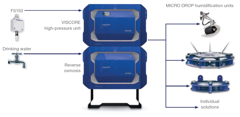 VISCORE Layout Diagram